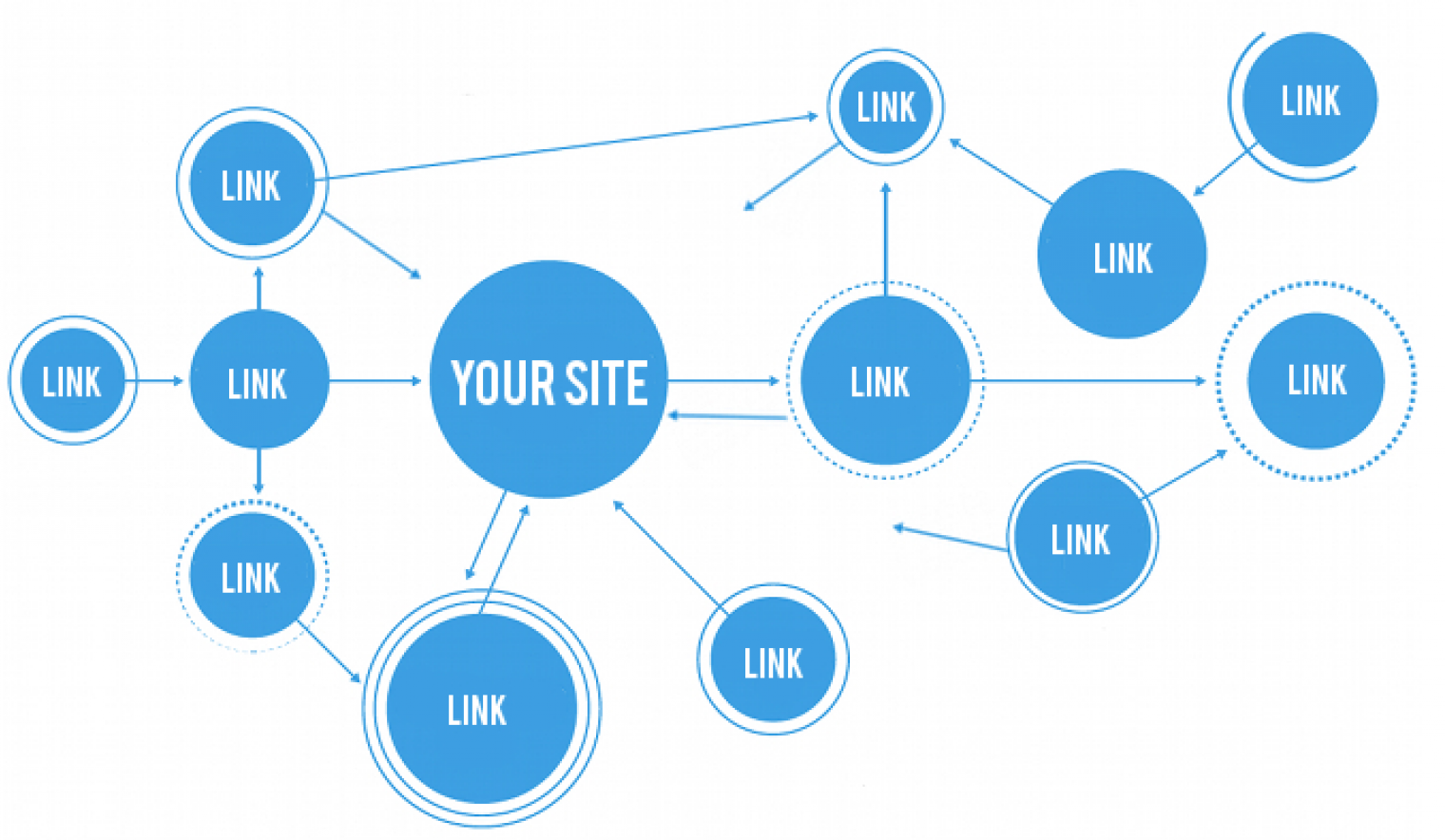 Why SEO Link Building is the First Step