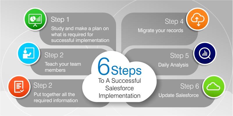 Successful Salesforce Implementation