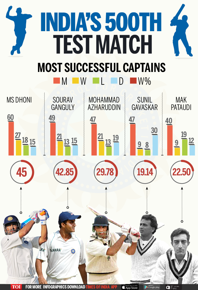 indias-most-sucessful-captions-indias-500th-test