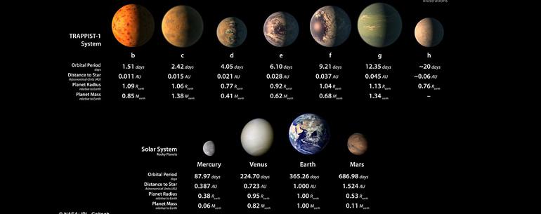 New Solar System-NASA