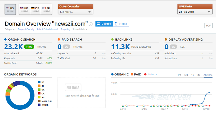 Newszii_SEMrush traffic