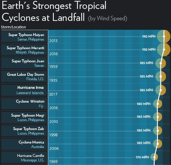 tropical storm 2016