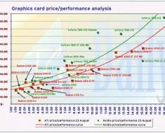 GPU price raise after mining