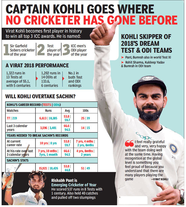Virat Kohli Creates History