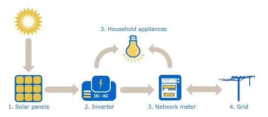 How_Solar_Power_Works