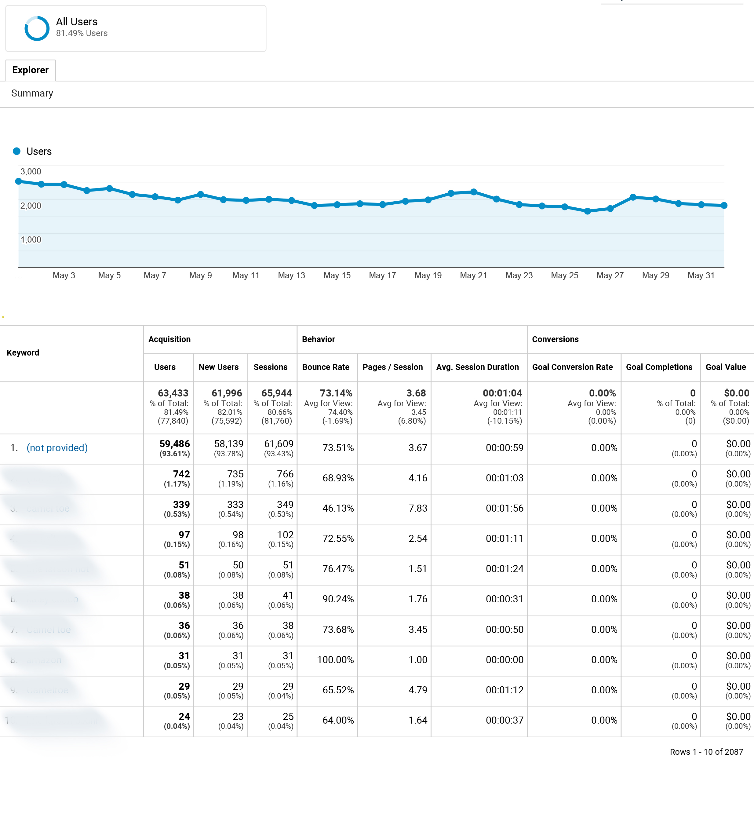 Google Analytics Strategies _2