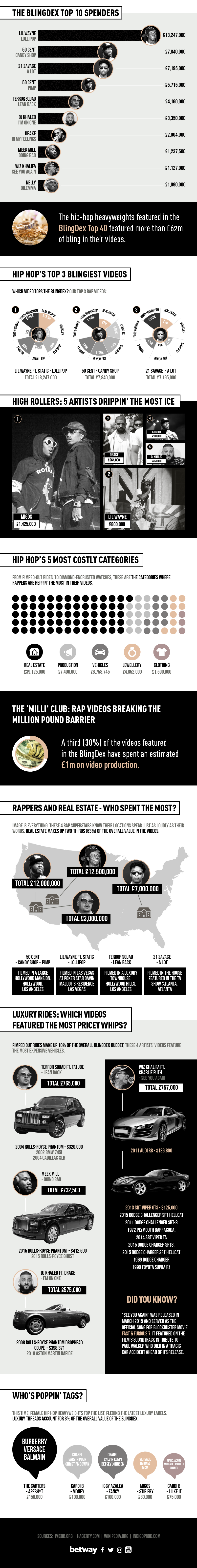 Your Favourite Rappers