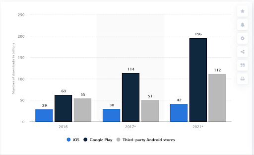 Mobile Apps Market In 2020